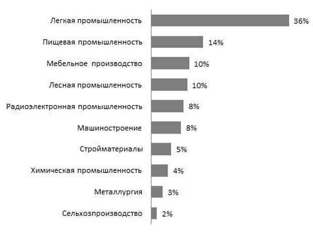 Рейтинг популярных профессий