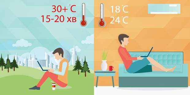 Обмежте перебування на вулиці при температурі 30+ градусів