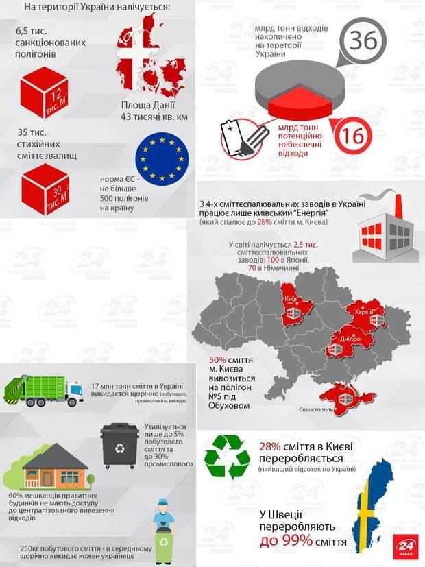 Мусор украина переработка