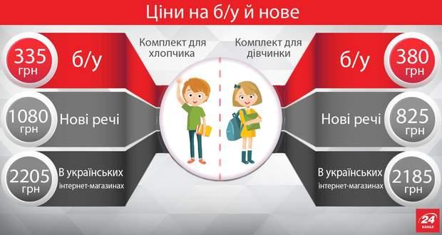 976986863e7 Как экономно собрать ребенка в школу  актуальные советы - 24 Канал