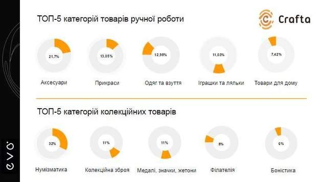 За неповних 9 місяців на найбільшій хенд-мейд платформі України Crafta.ua  майстри з усієї України продали понад 38 тисяч виробів ручної роботи 0e9efac5684e8
