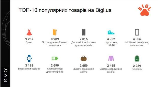 Що купують і продають українці в інтернеті  підсумки і тренди року ... 8f0baecd593fa