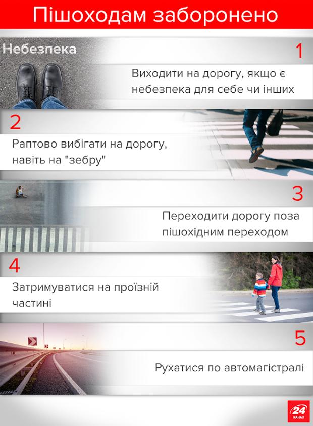 Пішоходи правила дорожнього руху ПДР інфографіка