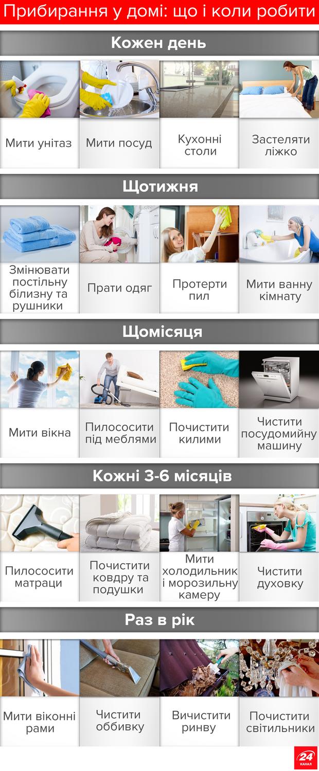 Прибирання вдома: інфографіка