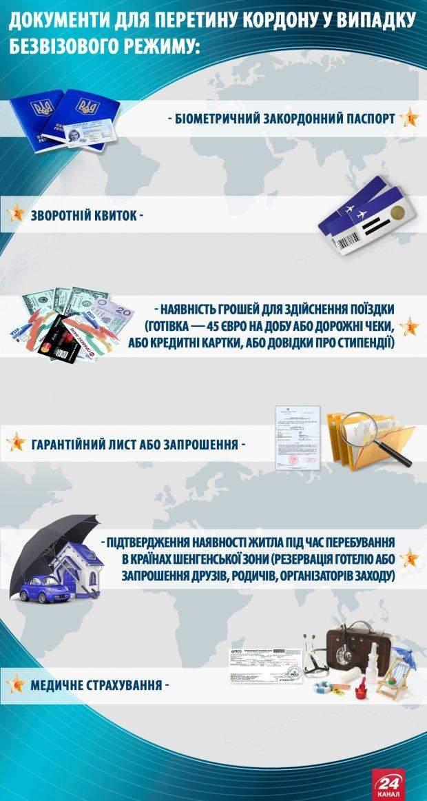 Безвиз для Украины 2017: какие документы нужны для въезда в ЕС без визы