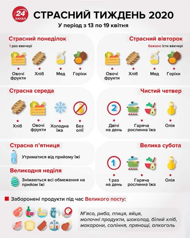 Харчування у Страсний тиждень
