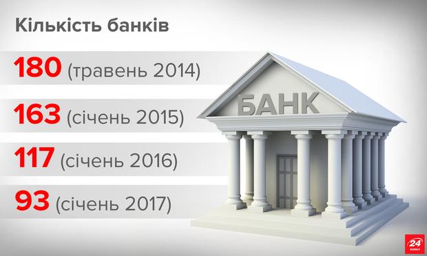 Гонтарева ликвидировала 87 банков