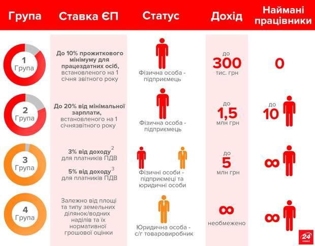 Як відкрити ФОП в Україні