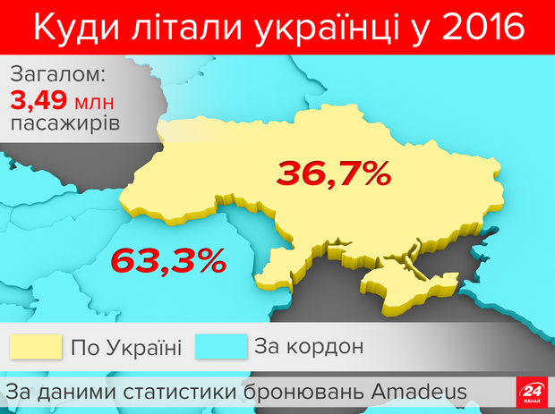Авіаперельоти за кордон склали 63,3%