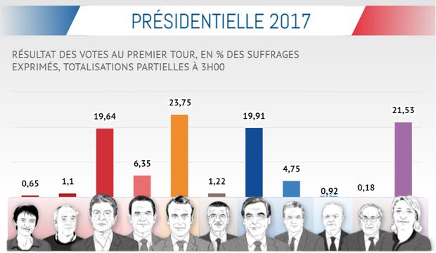 Як голосували французи у першому турі
