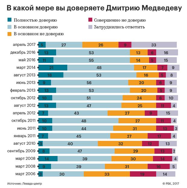 Росіяни майже не довіряють Медведєву