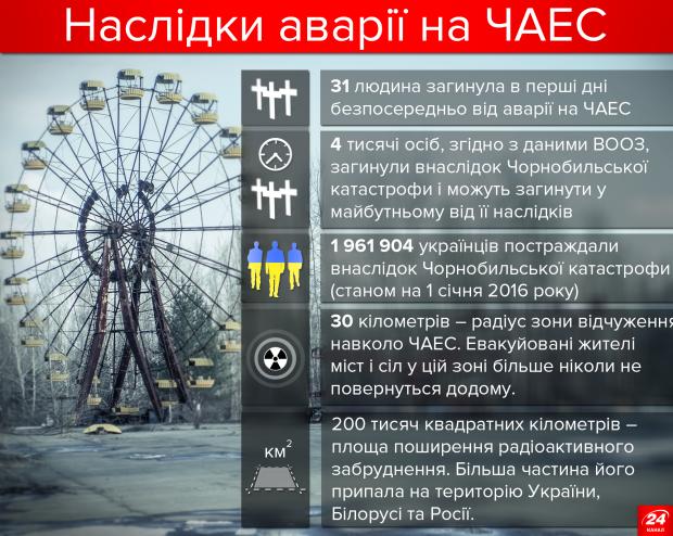 Аварія на ЧАЕС: наслідки для України