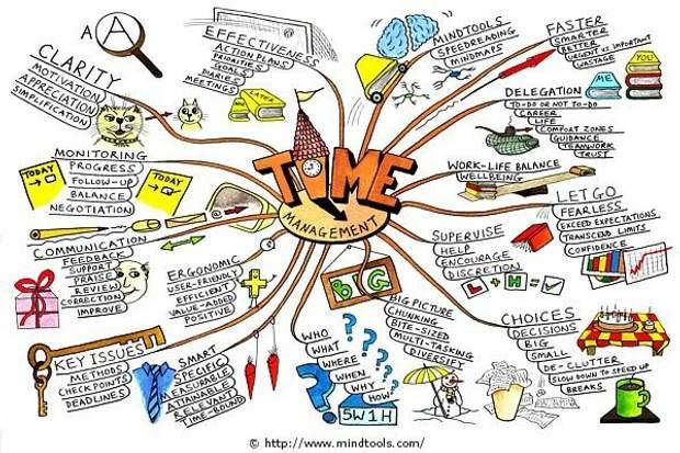 Ключове правило тайм-менеджменту – навчитись визначати пріоритети