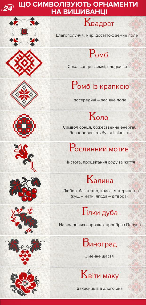 О чем говорит вышиванка: орнаменты и их значение в инфографике