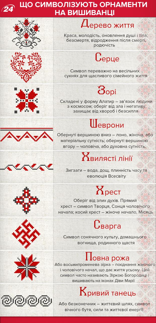 День вышиванки: орнаменты и что они означают
