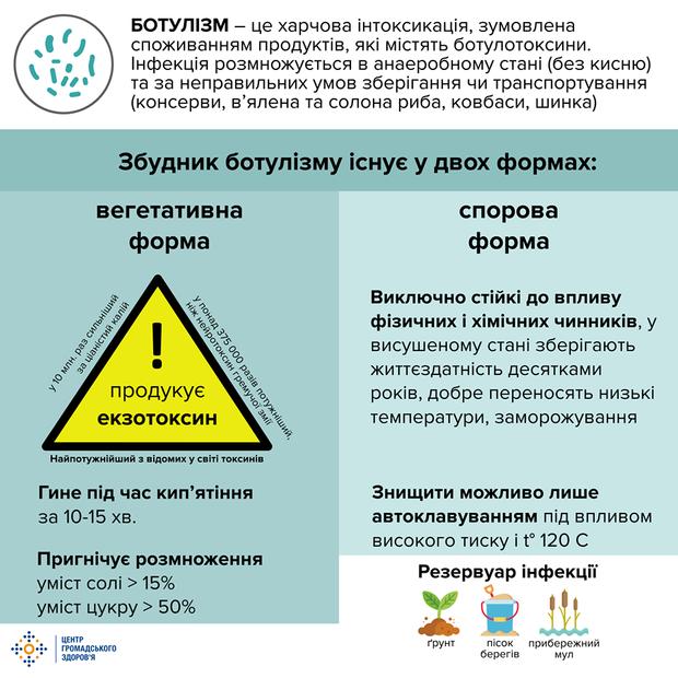 Ботулізм в Україні