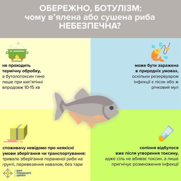 Чому в'ялена або сушена риба є небезпечною