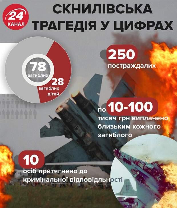 Скнилівська трагедія, кількість загиблих