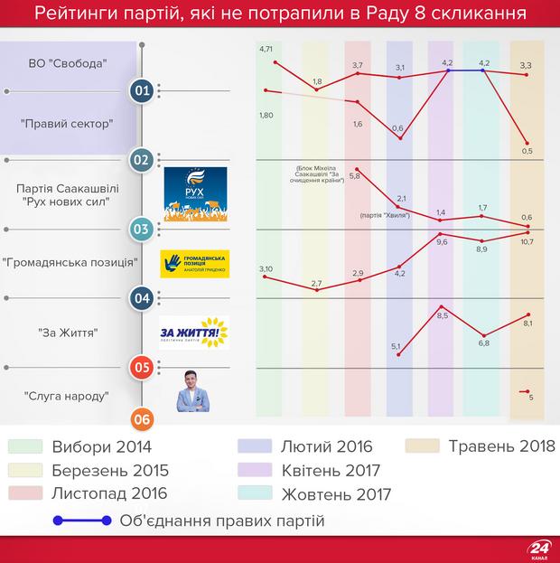 Парламентські вибори 2019: рейтинги партій