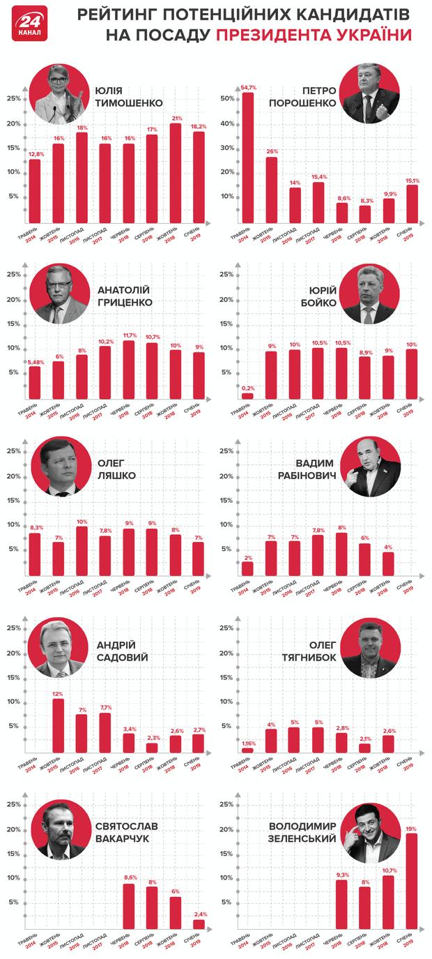 Рейтинг кандидатов в президенты