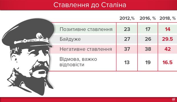 Как украинцы относятся к Сталину