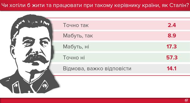Отношение украинцев к Сталину