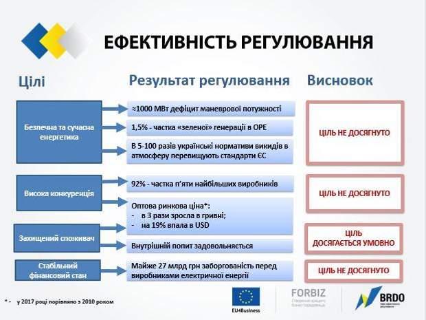 Ефективність регуляції ринку електроенергії