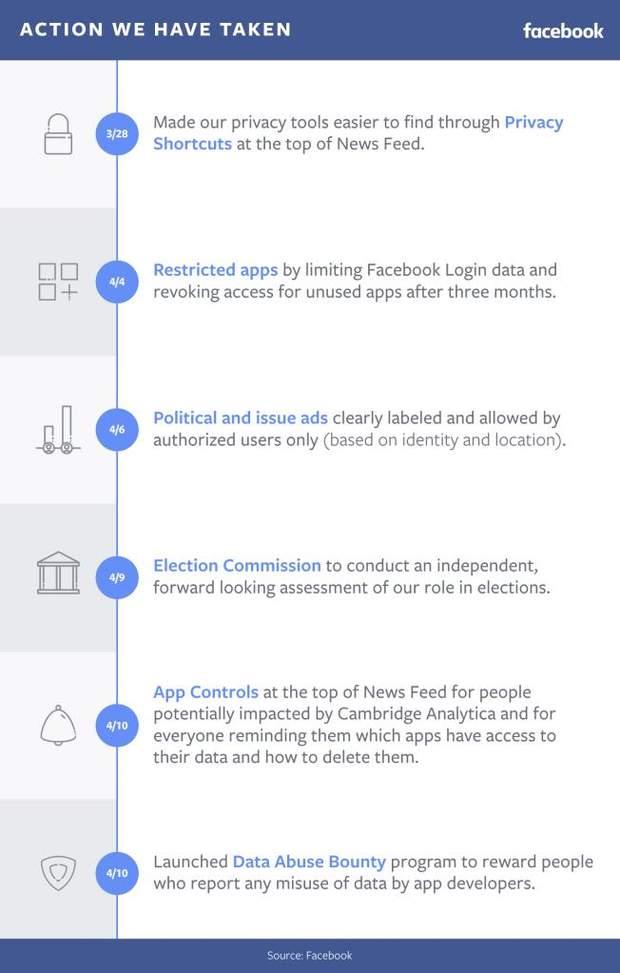 Facebook заплатить користувачам компенсацію