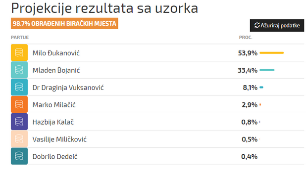 Джуканович, Чорногорія, вибори, президент