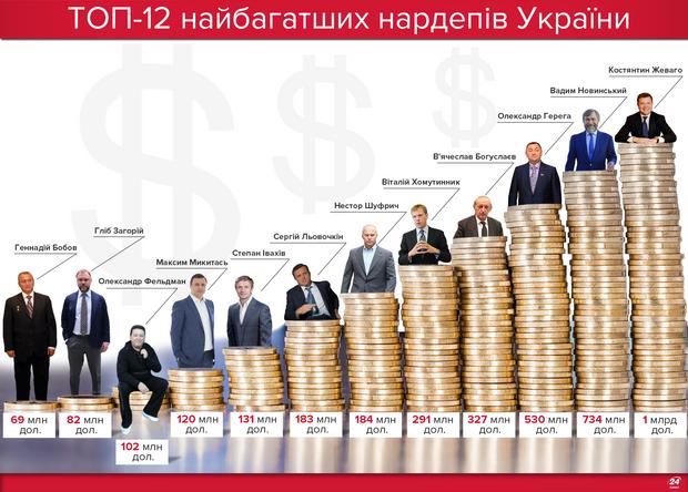 Найбагатші депутати
