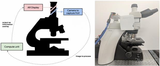 Компанія Google створила мікроскоп із штучним інтелектом