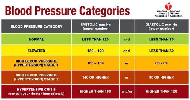 Змінено норми артеріального тиску
