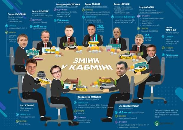 Що змінилося у деклараціях міністрів України