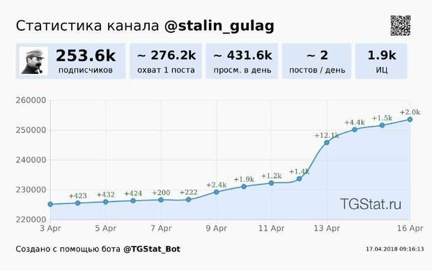Відвідуваність російського політичного каналу