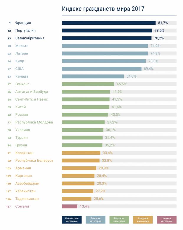 рейтинг привабливих громадянств