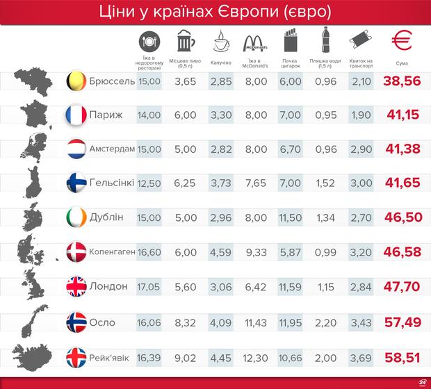 Ціни у містах Європи