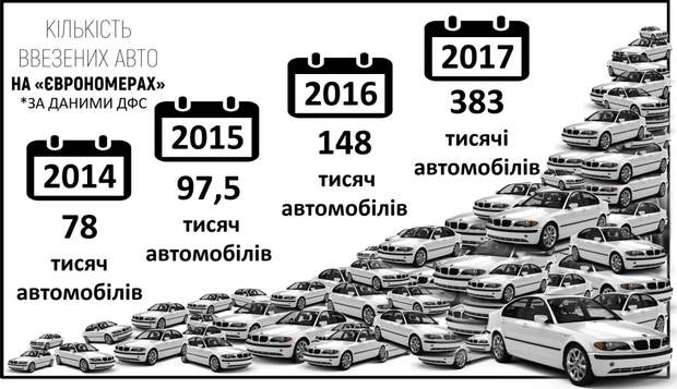 В общем, по разным данным, количество автомобилей с иностранными номерами,  которые катаются по украинским дорогам – от 300 тысяч до двух миллионов. 08d37139d11