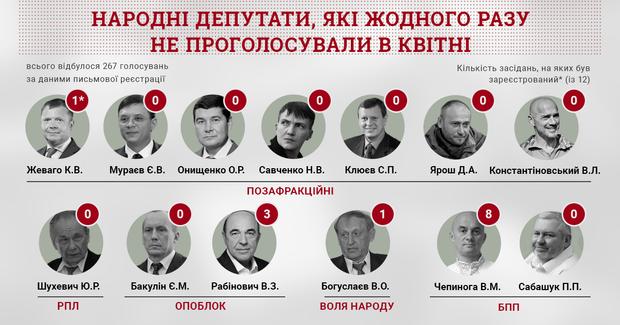 Верховна Рада народні депутати голосування прогули