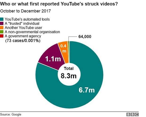 Звіт YouTube про модерування відео на відео-хостингу