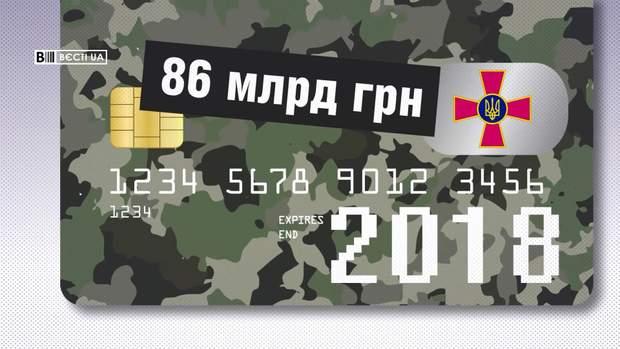 Військовий бюджет Уккраїни