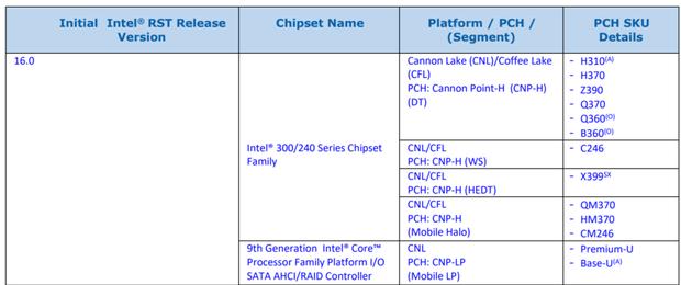 Intel підтвердила існування чіпсетів Z390 та X399