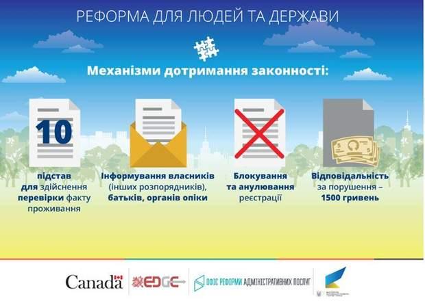 Реформа реєстрація місця проживання