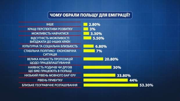 Чому обирають Польщу для заробітків?