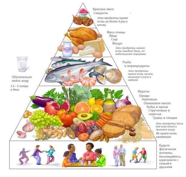 Середземноморська дієта – перелік продуктів