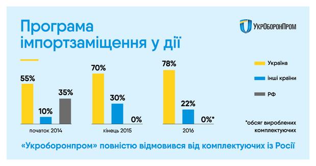 «Укроборонпромі»  відмовився від комплектуючих із Росії