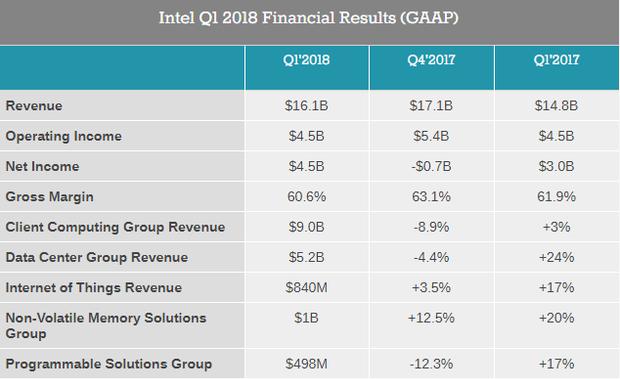 Звіт компанії Intel про прибутки в першому кварталі 2018 року