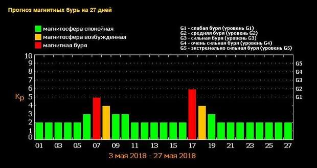 Магнітні бурі у травні: чого чекати українцям в найближчі дні