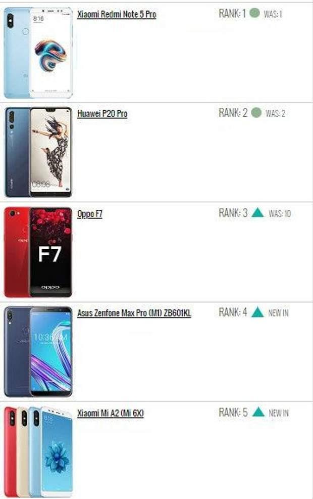 ТОП-10 найпопулярніших смартфонів тижня
