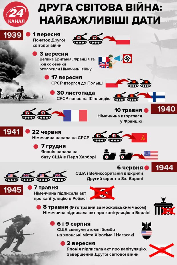 Основні дати Другої світової війни – інфографіка