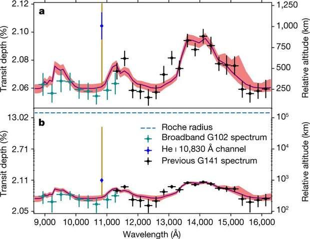 Спектр пропускання для атмосфери WASP-107b, отриманий в інфрачервоному діапазоні телескопом